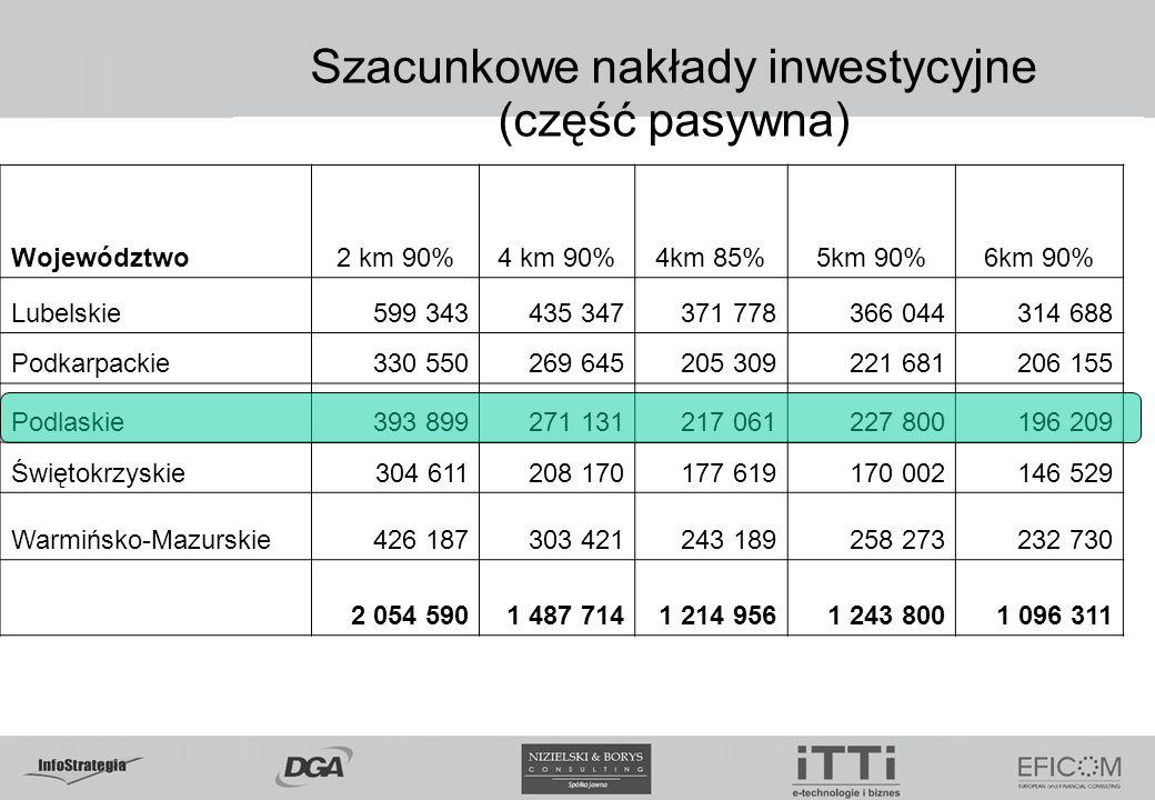 Szacunkowe nakłady inwestycyjne (część pasywna)