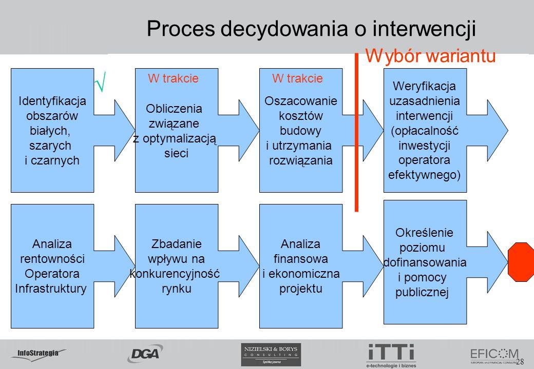 Proces decydowania o interwencji