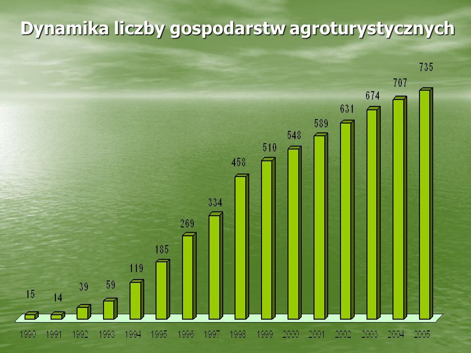 Dynamika liczby gospodarstw agroturystycznych