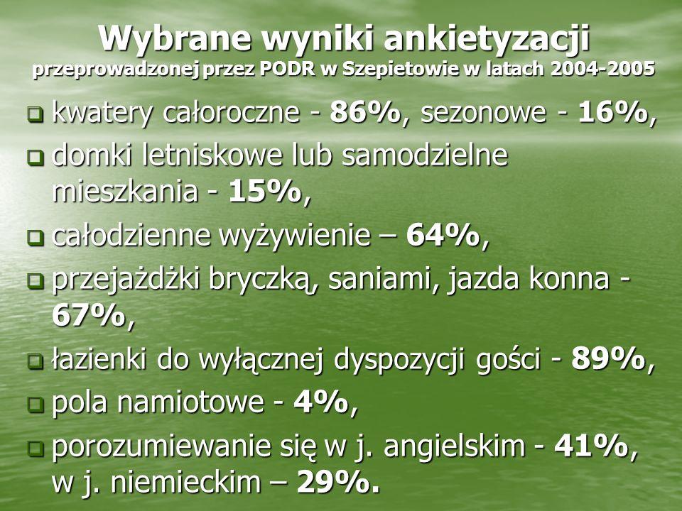 Wybrane wyniki ankietyzacji przeprowadzonej przez PODR w Szepietowie w latach 2004-2005