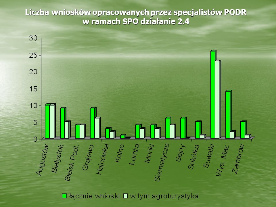Liczba wniosków opracowanych przez specjalistów PODR