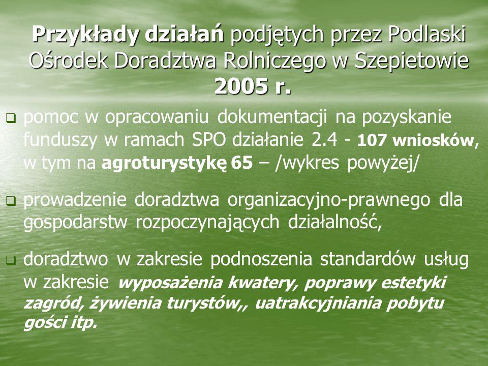 Przykłady działań podjętych przez Podlaski Ośrodek Doradztwa Rolniczego w Szepietowie 2005 r.