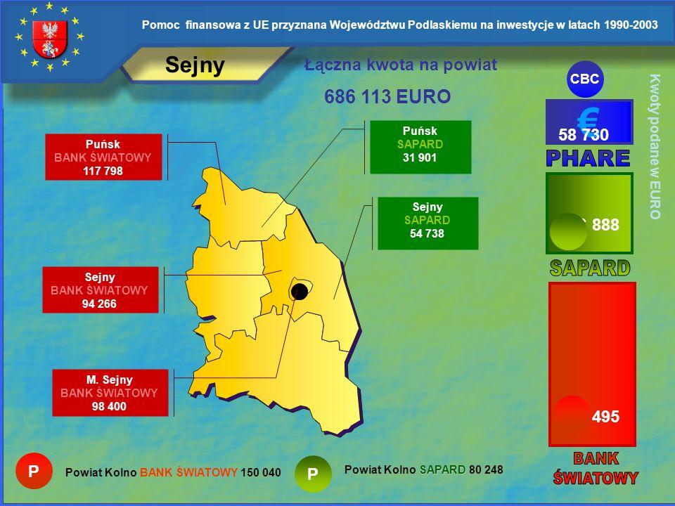 € Sejny 686 113 EURO Łączna kwota na powiat 58 730 PHARE 166 888