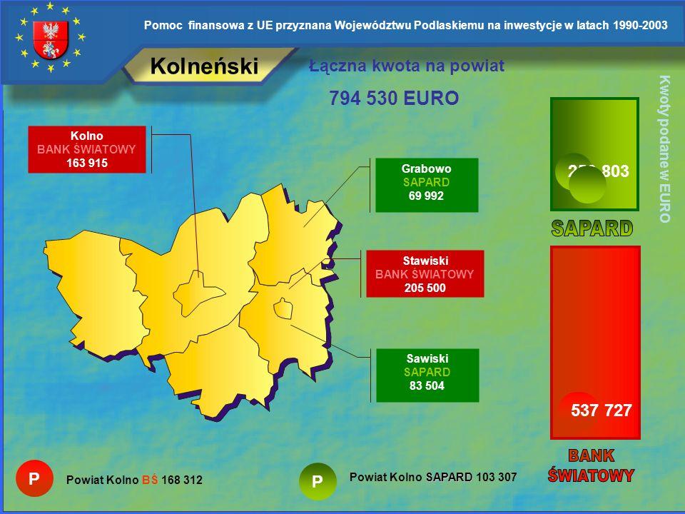 Kolneński 794 530 EURO Łączna kwota na powiat 256 803 SAPARD 537 727