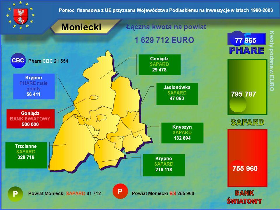 € Moniecki 1 629 712 EURO P Łączna kwota na powiat 77 965 PHARE