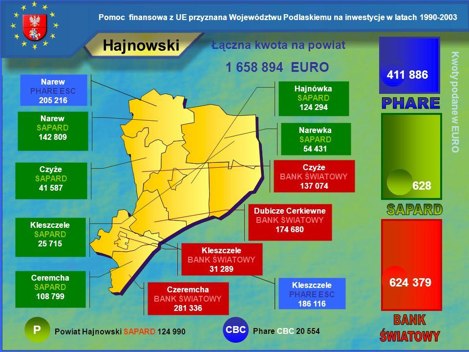 Hajnowski 1 658 894 EURO Łączna kwota na powiat 411 886 PHARE 622 628