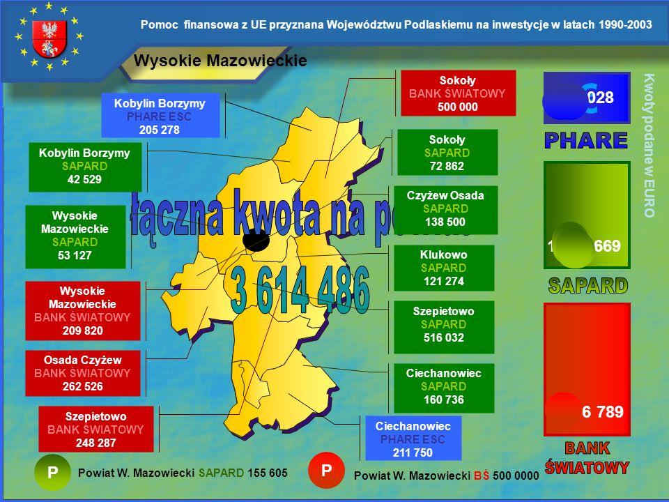 € łączna kwota na powiat 3 614 486 Wysokie Mazowieckie 417 028 PHARE