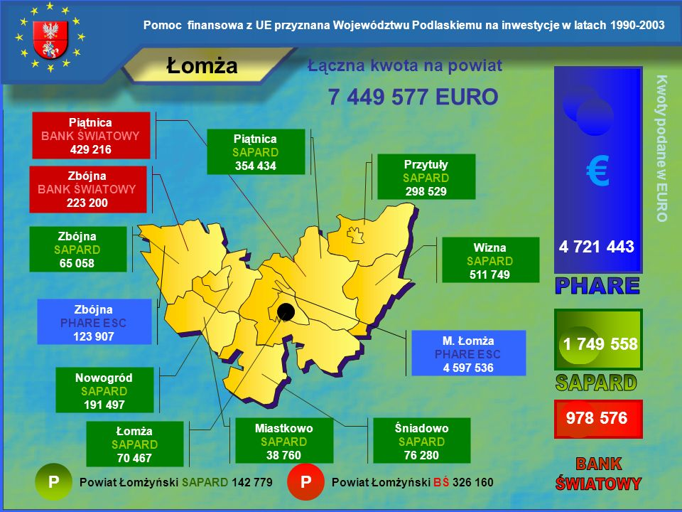 € Łomża 7 449 577 EURO Łączna kwota na powiat 4 721 443 PHARE