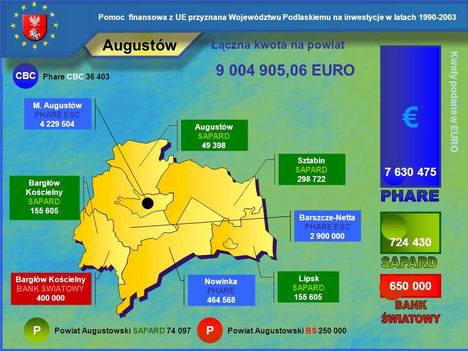 € Augustów 9 004 905,06 EURO Łączna kwota na powiat 7 630 475 PHARE