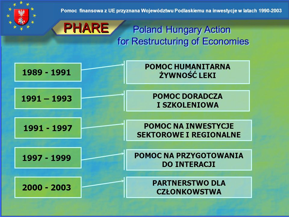 PHARE Poland Hungary Action for Restructuring of Economies 1989 - 1991