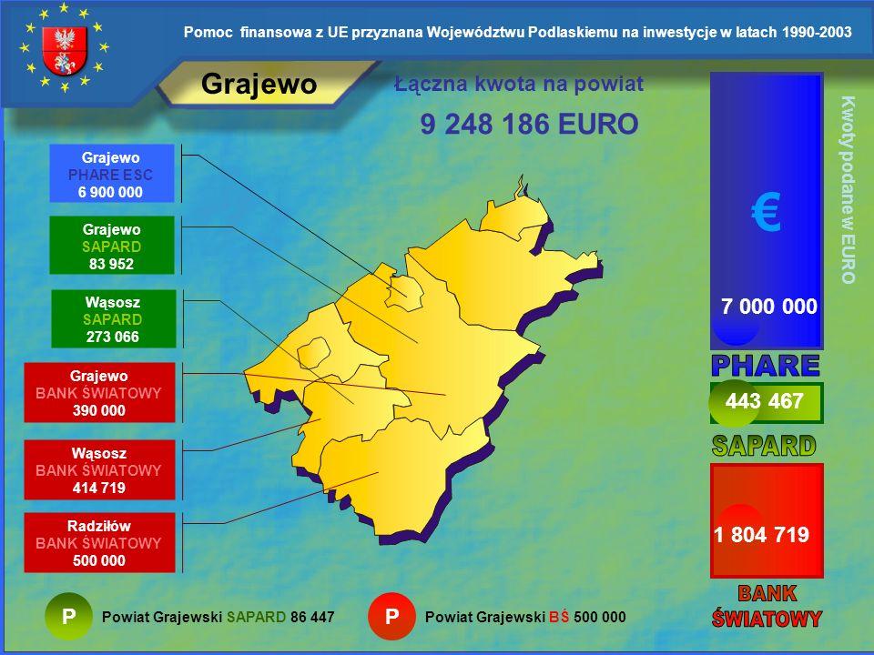 € Grajewo 9 248 186 EURO Łączna kwota na powiat 7 000 000 PHARE