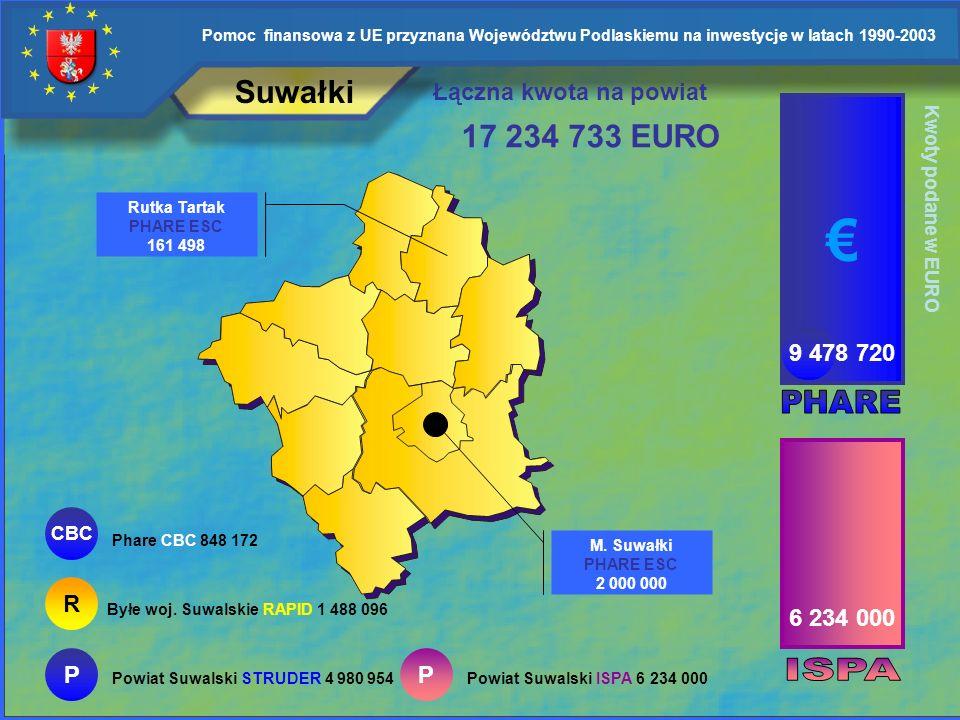 € Suwałki 17 234 733 EURO Łączna kwota na powiat 9 478 720 PHARE R
