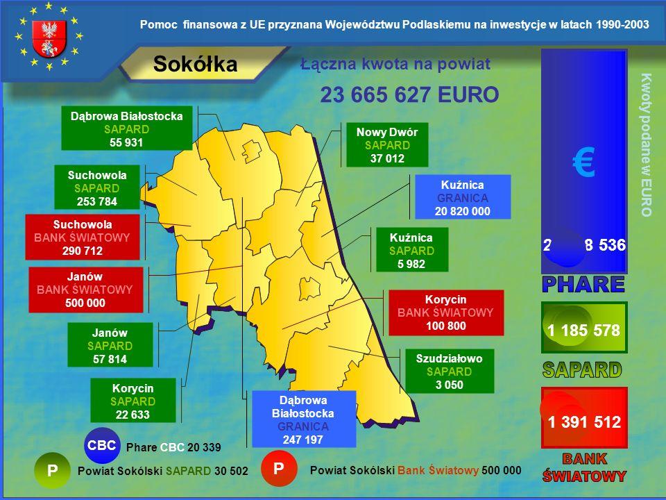 € Sokółka 23 665 627 EURO Łączna kwota na powiat 21 088 536 PHARE