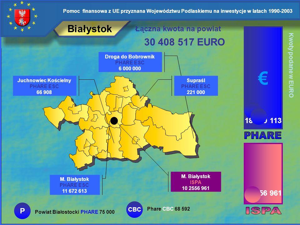 € Białystok 30 408 517 EURO Łączna kwota na powiat 18 029 113 PHARE