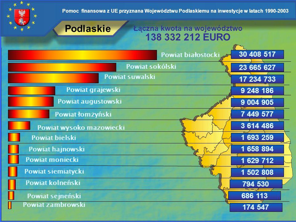 Podlaskie 138 332 212 EURO Łączna kwota na województwo 30 408 517