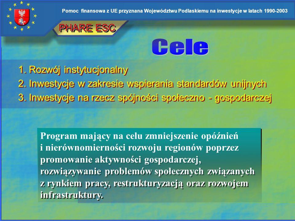 PHARE ESC Cele. 1. Rozwój instytucjonalny. 2. Inwestycje w zakresie wspierania standardów unijnych.