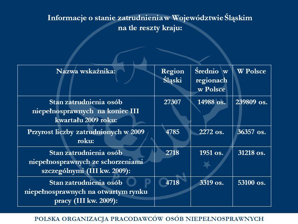 Informacje o stanie zatrudnienia w Województwie Śląskim