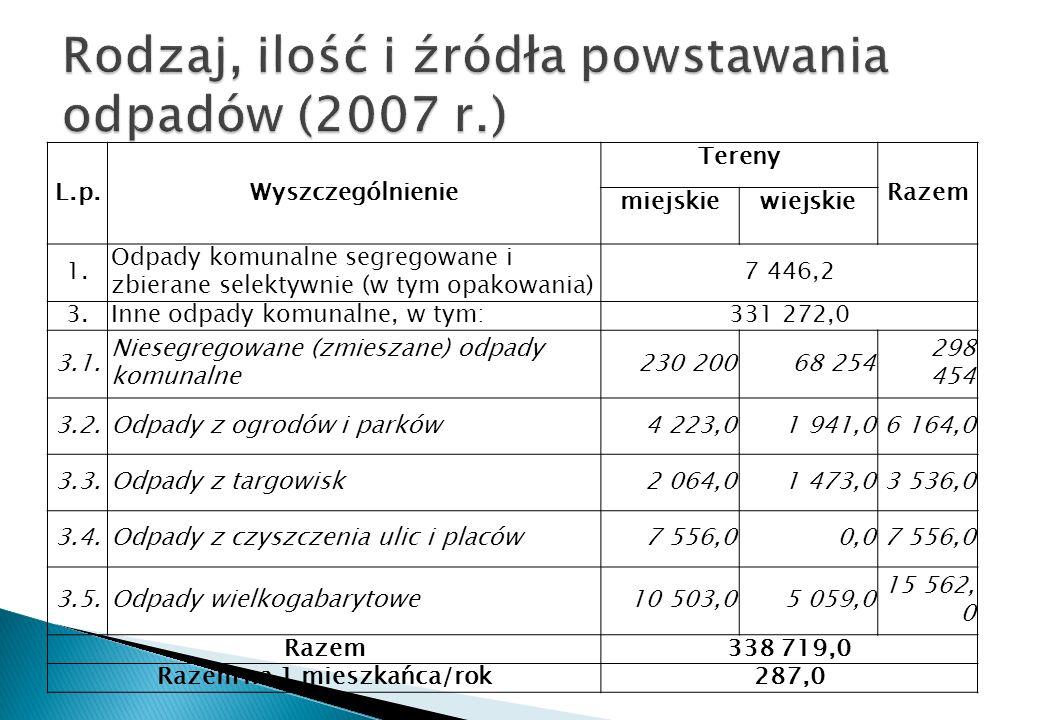 Rodzaj, ilość i źródła powstawania odpadów (2007 r.)