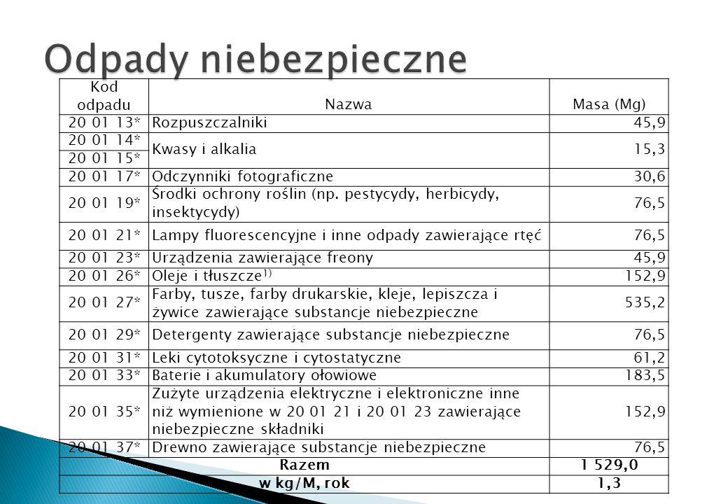 Odpady niebezpieczne Kod odpadu Nazwa Masa (Mg) 20 01 13*