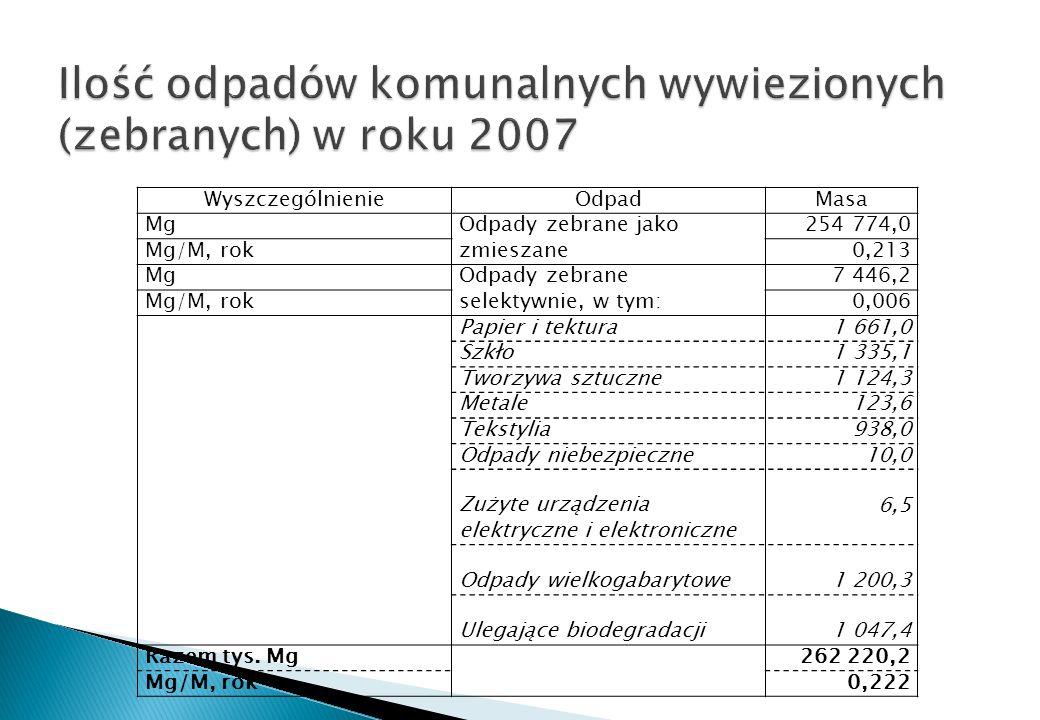 Ilość odpadów komunalnych wywiezionych (zebranych) w roku 2007