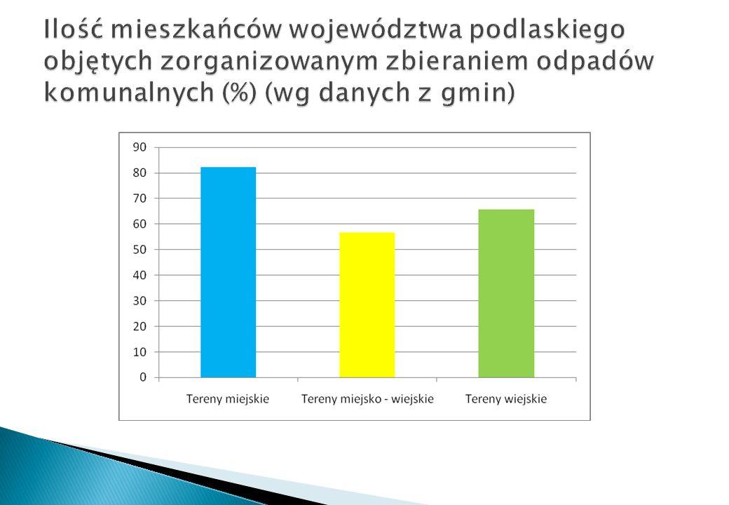 Ilość mieszkańców województwa podlaskiego objętych zorganizowanym zbieraniem odpadów komunalnych (%) (wg danych z gmin)