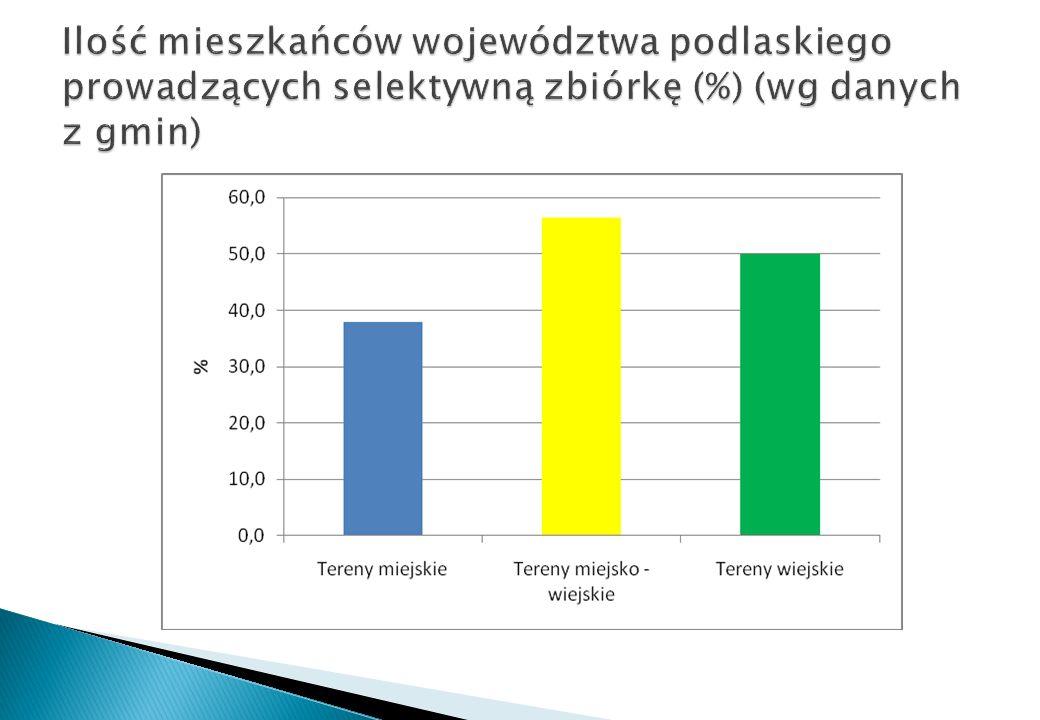 Ilość mieszkańców województwa podlaskiego prowadzących selektywną zbiórkę (%) (wg danych z gmin)