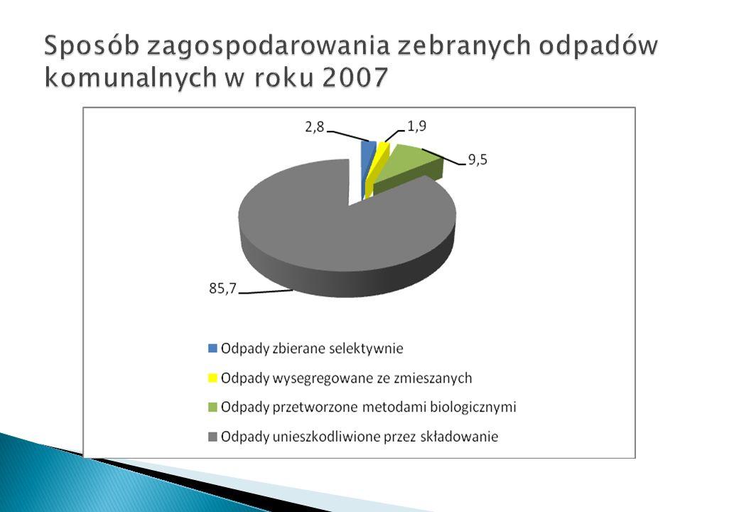 Sposób zagospodarowania zebranych odpadów komunalnych w roku 2007