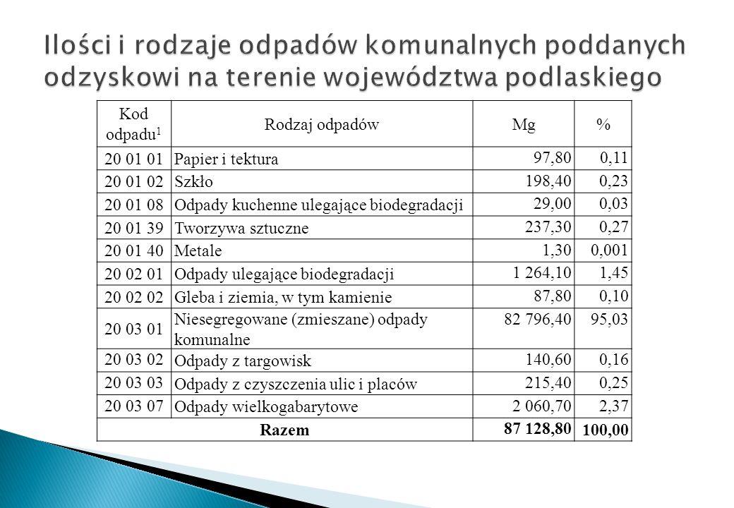 Ilości i rodzaje odpadów komunalnych poddanych odzyskowi na terenie województwa podlaskiego