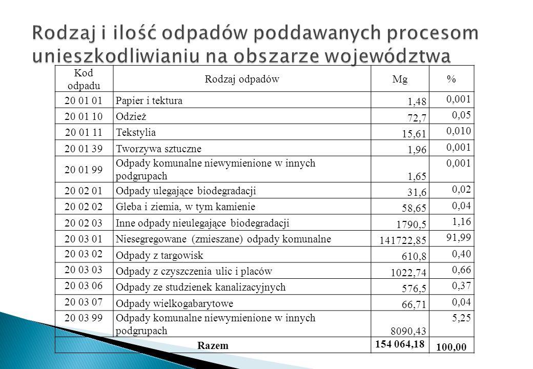 Rodzaj i ilość odpadów poddawanych procesom unieszkodliwianiu na obszarze województwa