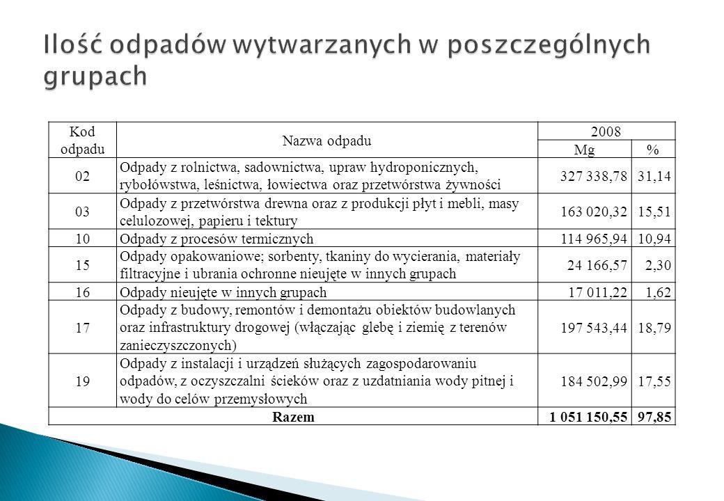 Ilość odpadów wytwarzanych w poszczególnych grupach