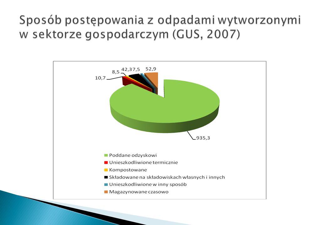 Sposób postępowania z odpadami wytworzonymi w sektorze gospodarczym (GUS, 2007)
