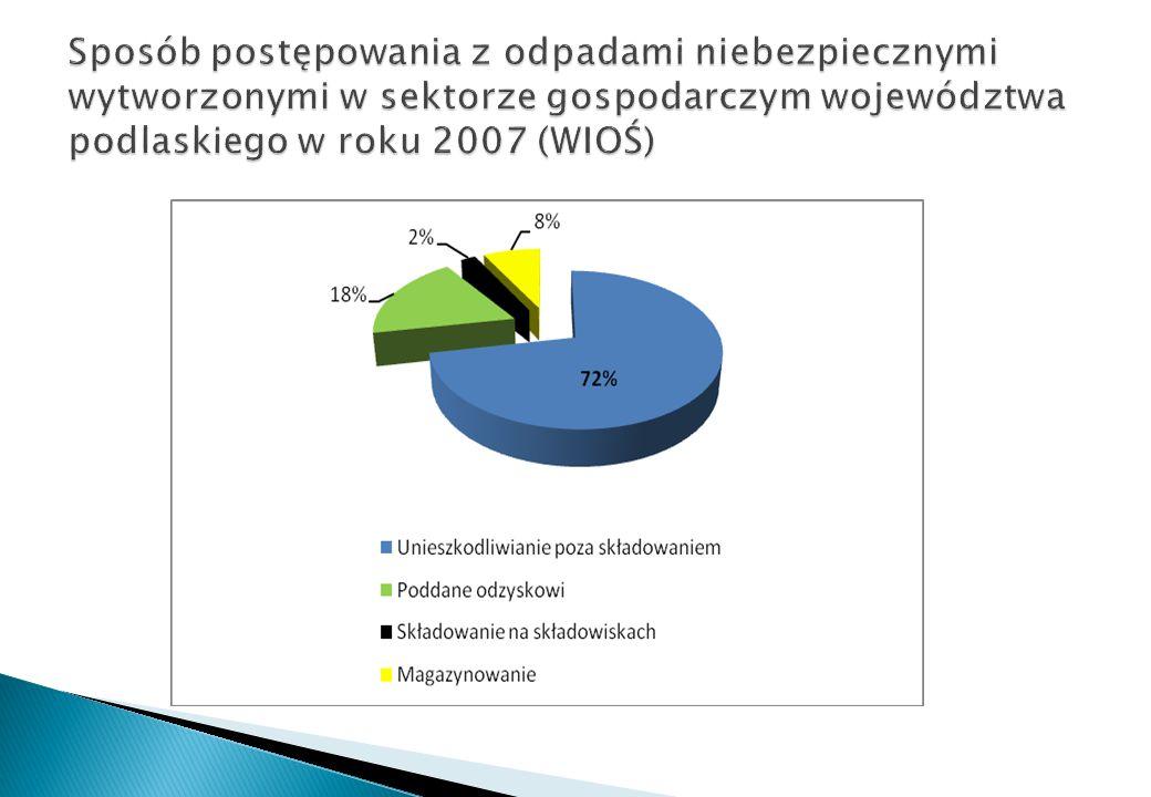 Sposób postępowania z odpadami niebezpiecznymi wytworzonymi w sektorze gospodarczym województwa podlaskiego w roku 2007 (WIOŚ)