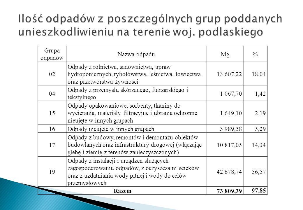 Ilość odpadów z poszczególnych grup poddanych unieszkodliwieniu na terenie woj. podlaskiego