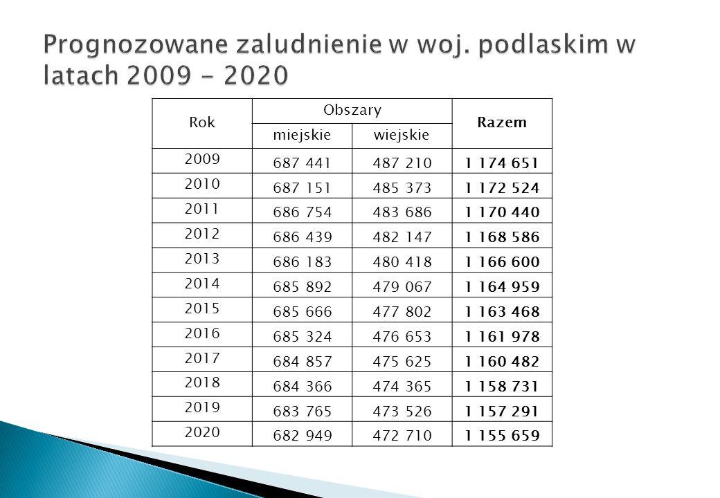 Prognozowane zaludnienie w woj. podlaskim w latach 2009 - 2020