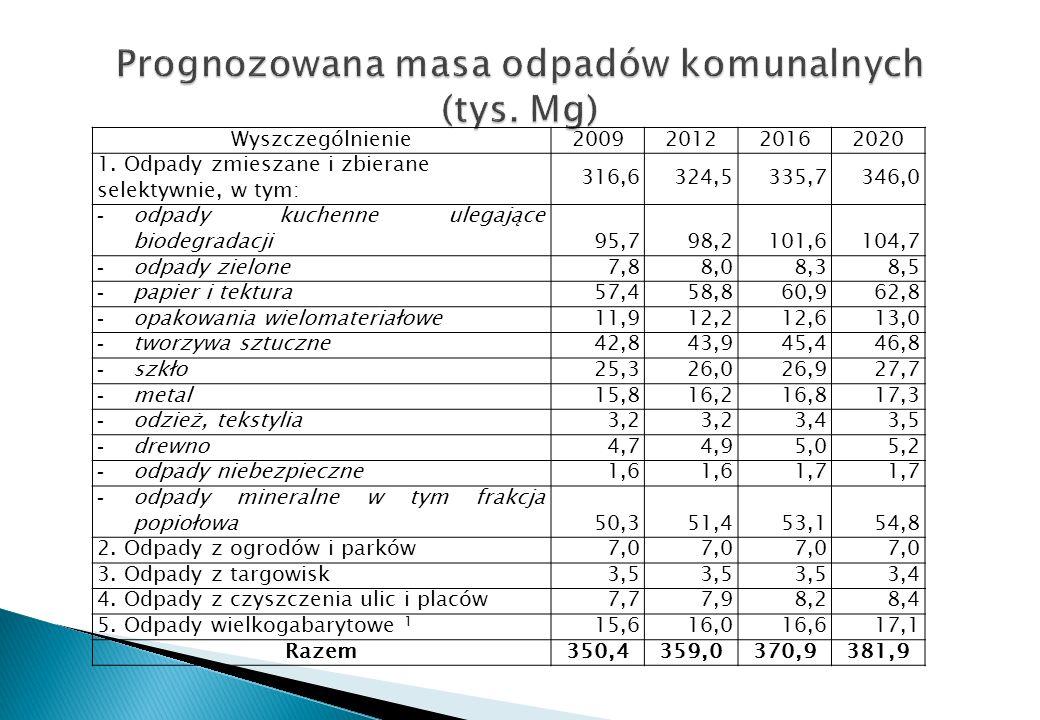 Prognozowana masa odpadów komunalnych (tys. Mg)