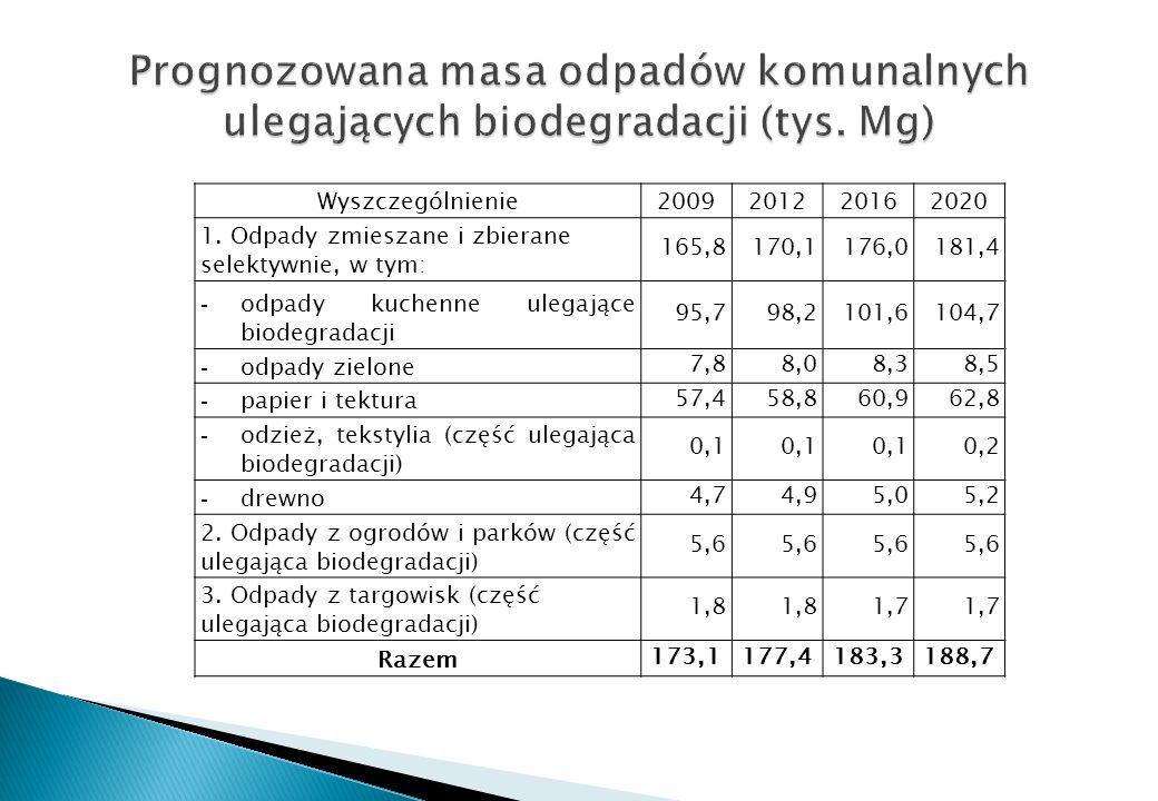 Prognozowana masa odpadów komunalnych ulegających biodegradacji (tys