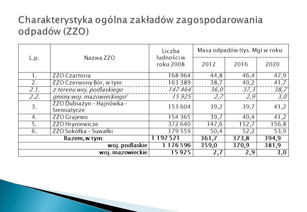 Charakterystyka ogólna zakładów zagospodarowania odpadów (ZZO)