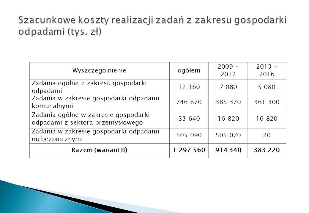 Szacunkowe koszty realizacji zadań z zakresu gospodarki odpadami (tys