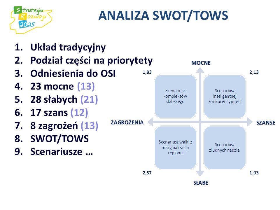 ANALIZA SWOT/TOWS Układ tradycyjny Podział części na priorytety