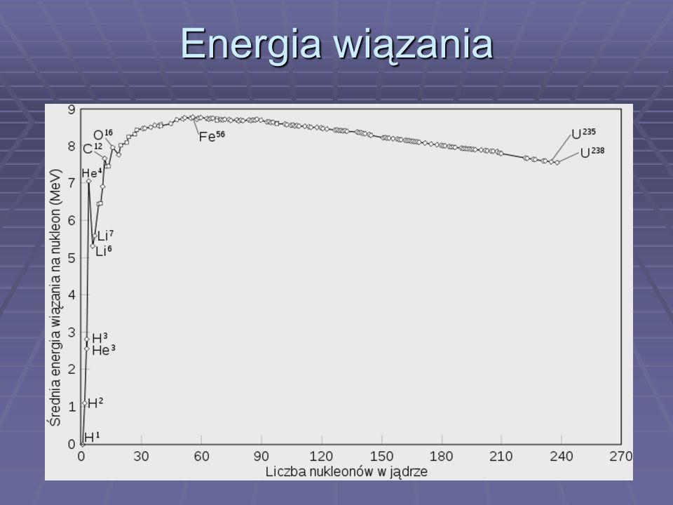 Energia wiązania