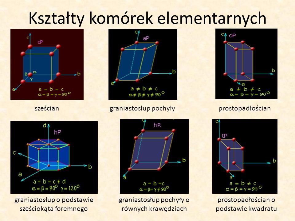 Kształty komórek elementarnych