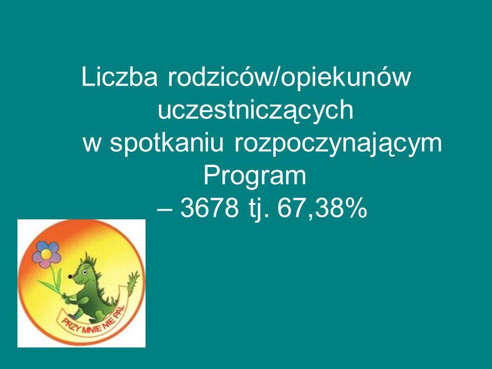 Liczba rodziców/opiekunów uczestniczących w spotkaniu rozpoczynającym Program – 3678 tj. 67,38%