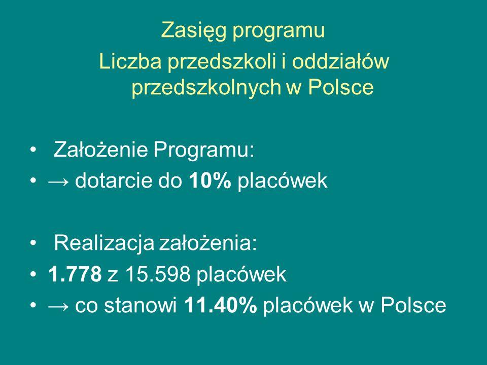 Liczba przedszkoli i oddziałów przedszkolnych w Polsce