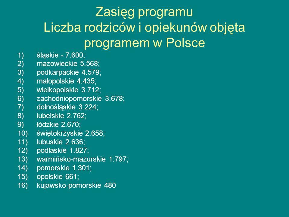 Zasięg programu Liczba rodziców i opiekunów objęta programem w Polsce
