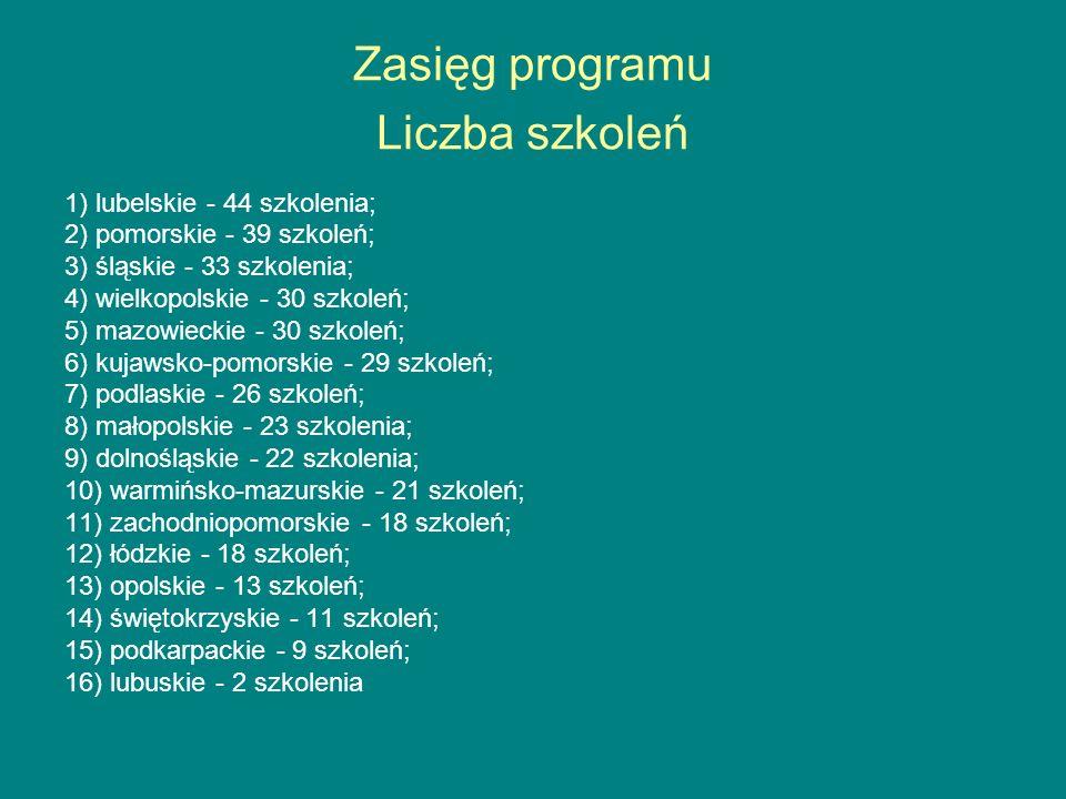 Zasięg programu Liczba szkoleń