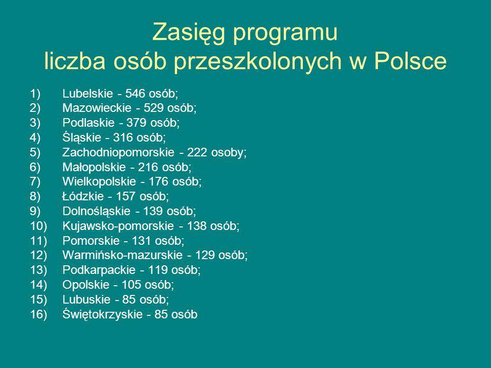 Zasięg programu liczba osób przeszkolonych w Polsce