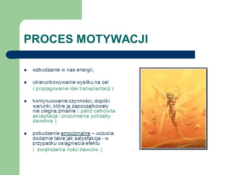 PROCES MOTYWACJI wzbudzanie w nas energii;