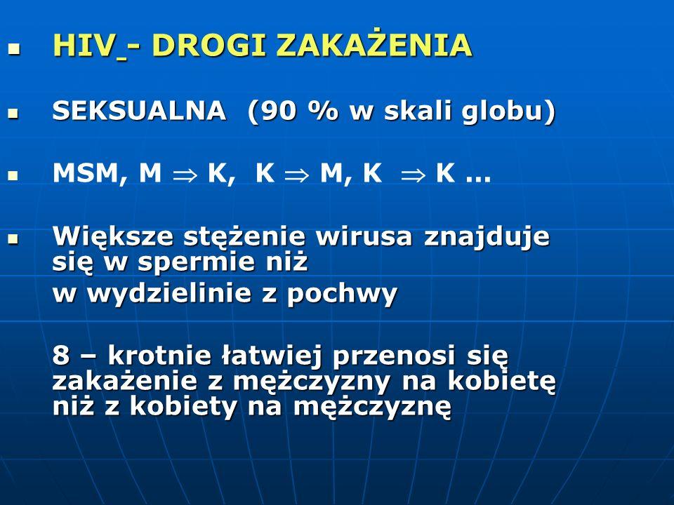 HIV - DROGI ZAKAŻENIA SEKSUALNA (90 % w skali globu)
