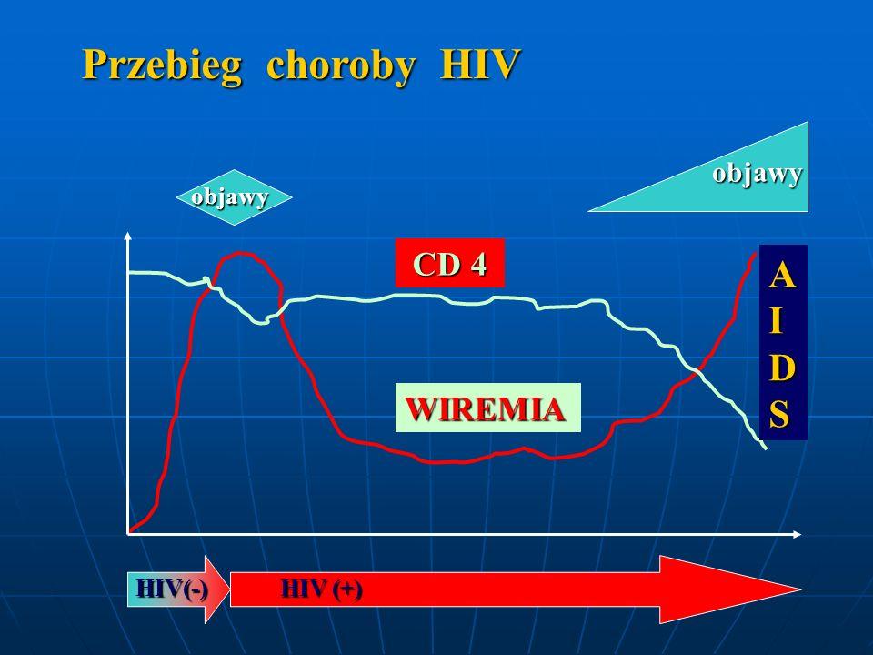 Przebieg choroby HIV objawy objawy CD 4 AIDS WIREMIA HIV(-) HIV (+)