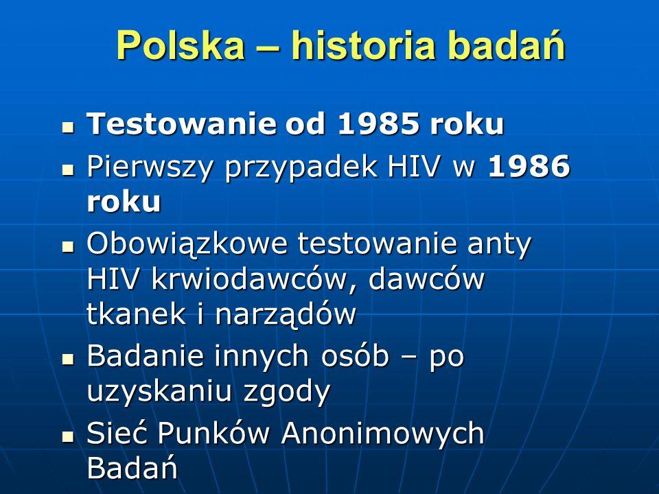 Polska – historia badań